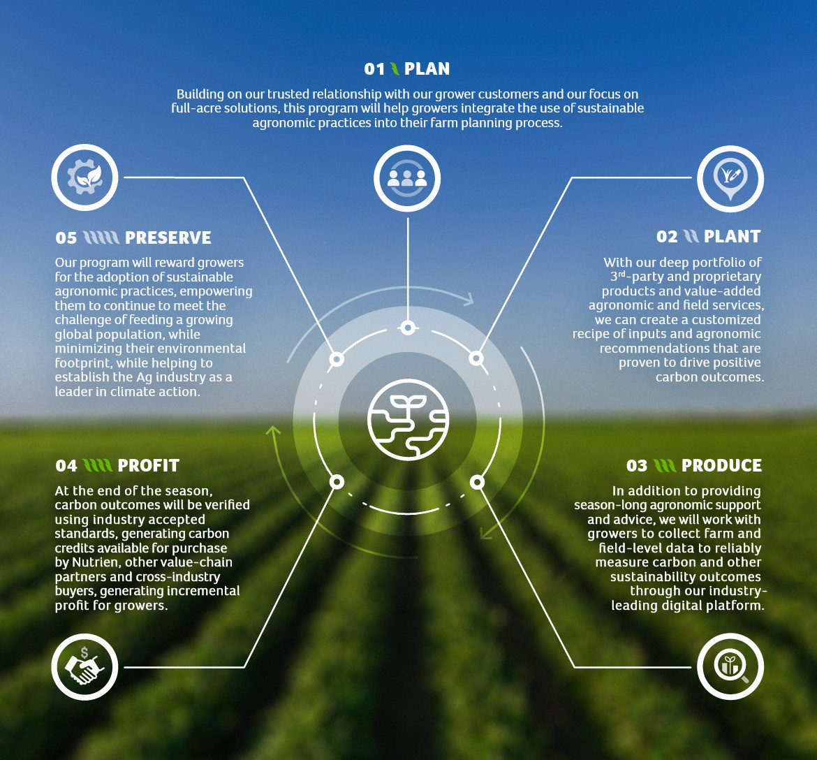 Infographic of Nutrien's carbon program