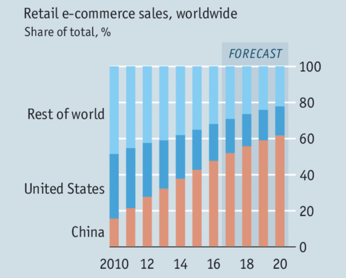 China's growing domination of the global e-commerce market is set to continue