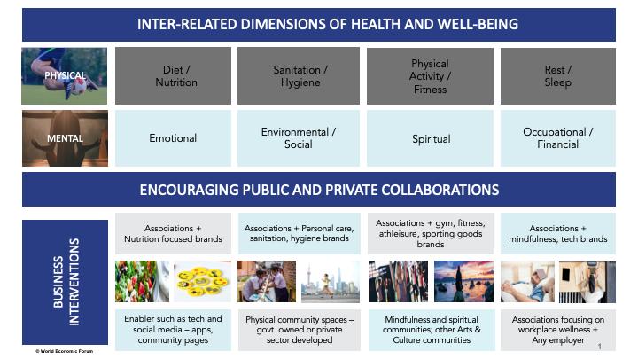 World Economic Forum's Healthy Cities and Communities framework