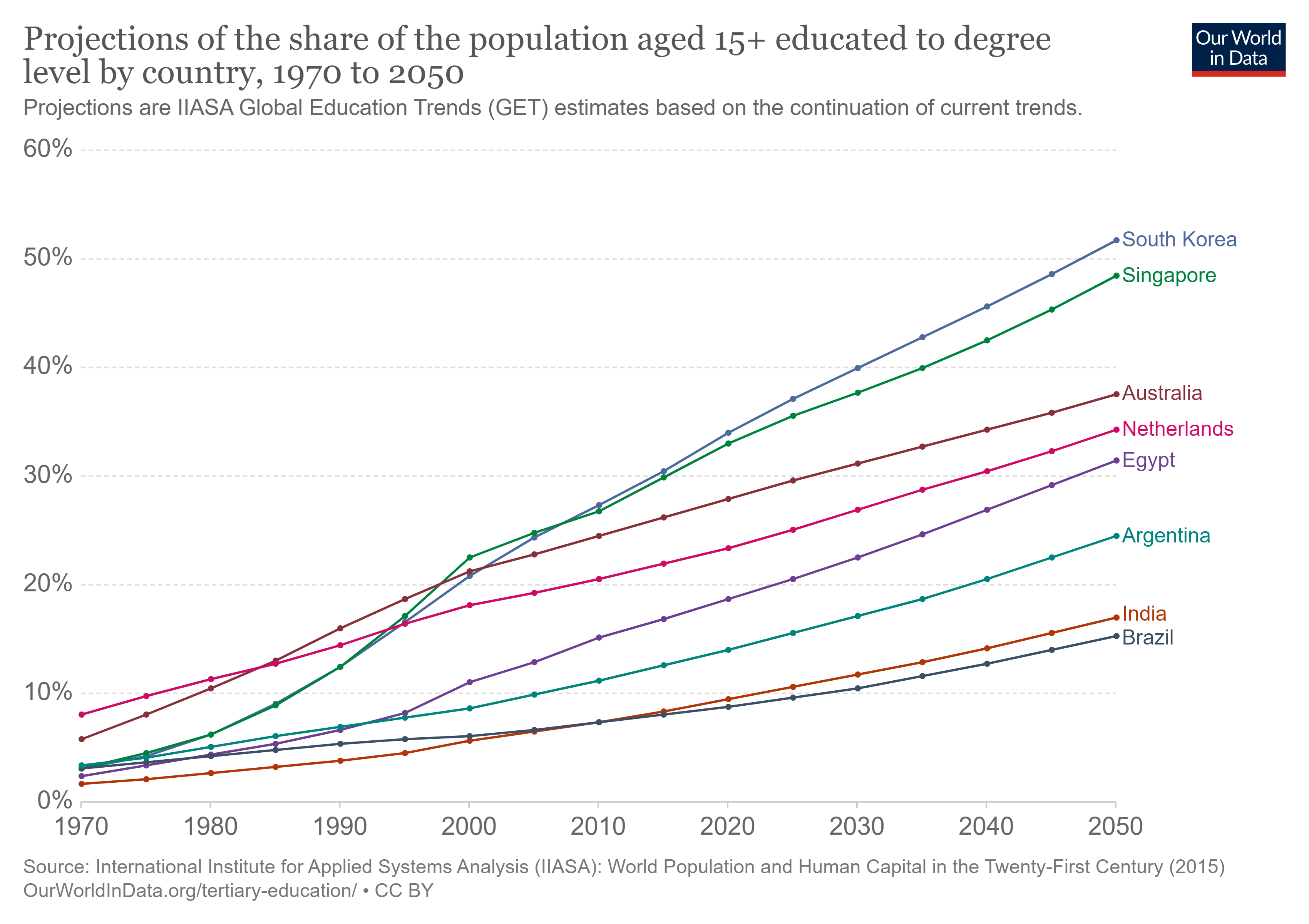 Projections of the share of the world's population in tertiary education