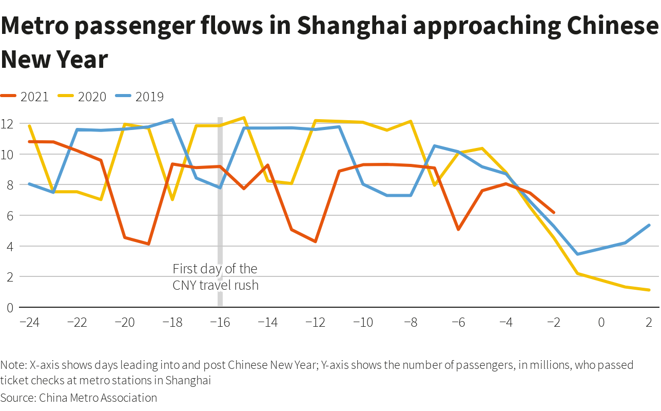 A graph to show the metro passengers flow in China's Shanghai city around Chinese New Year