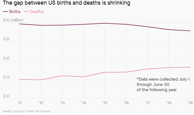 birth rate death ageing population census usa america united states caregiving services jobs