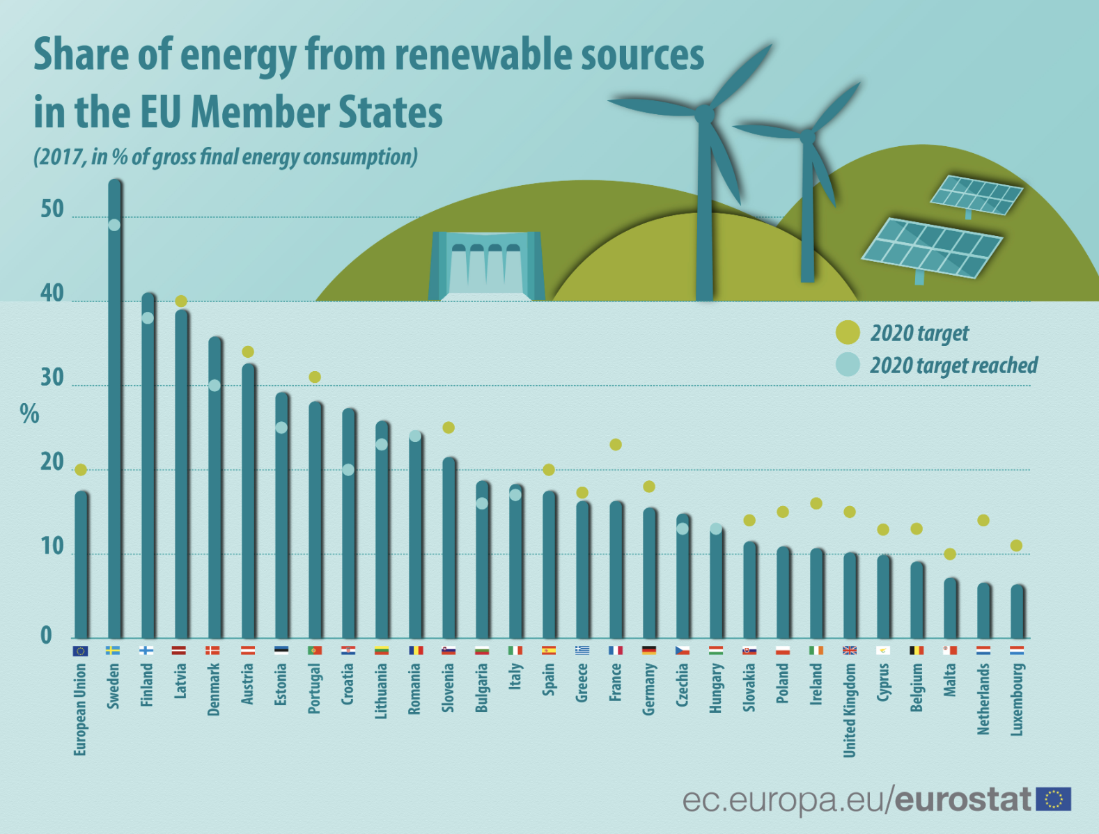 Meeting renewables targets will have economic benefits for countries