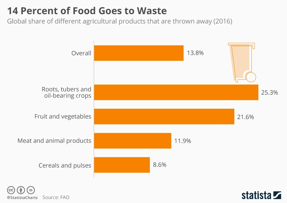a chart showing that approximately 14% of food goes to waste