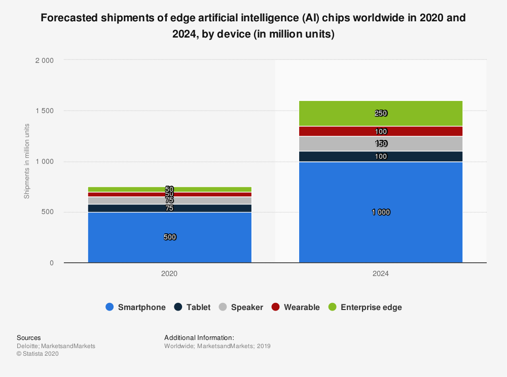 a chart showing forecasted shipments of edge AI Chips