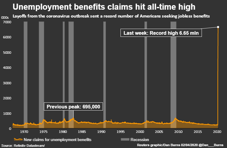 coronavirus unemployment US