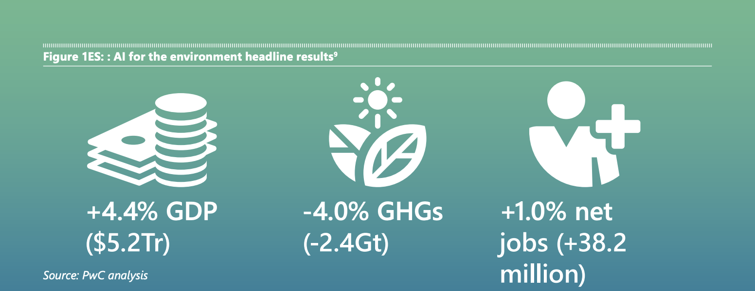 PwC analysis AI for the environment headline results