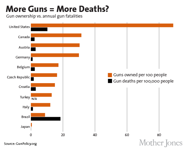 the methods of gun control in the united states