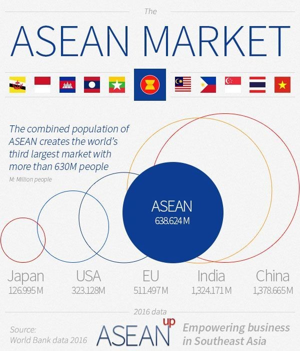 An overview of the sizes of world markets.