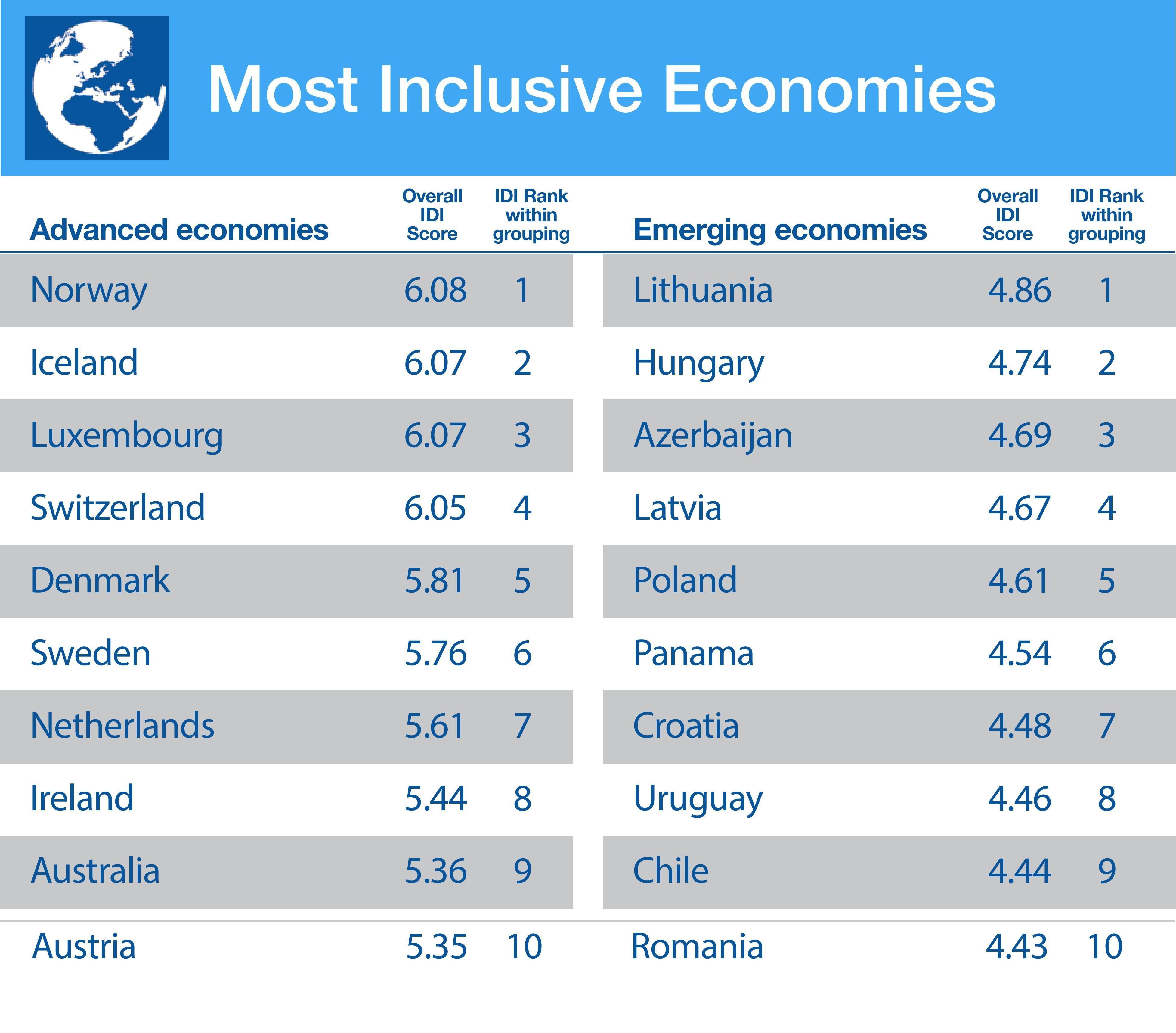 Risultati immagini per inclusive development index 2018