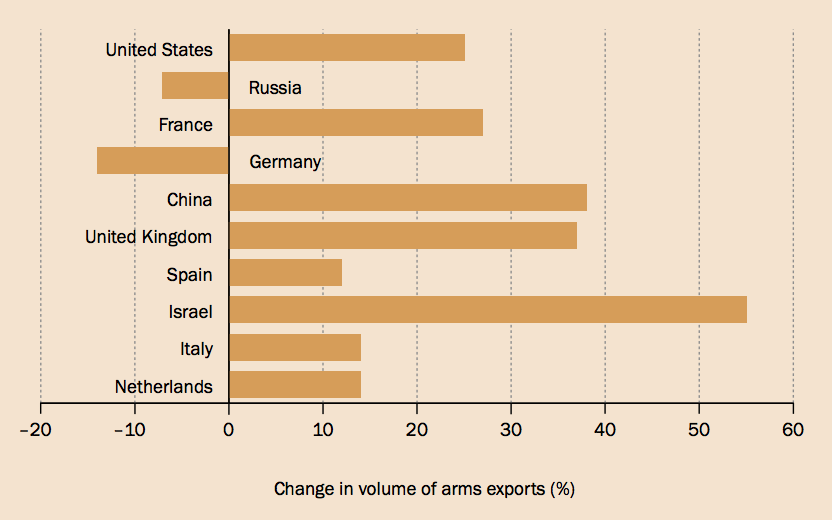 What you need to know about global arms sales in six charts