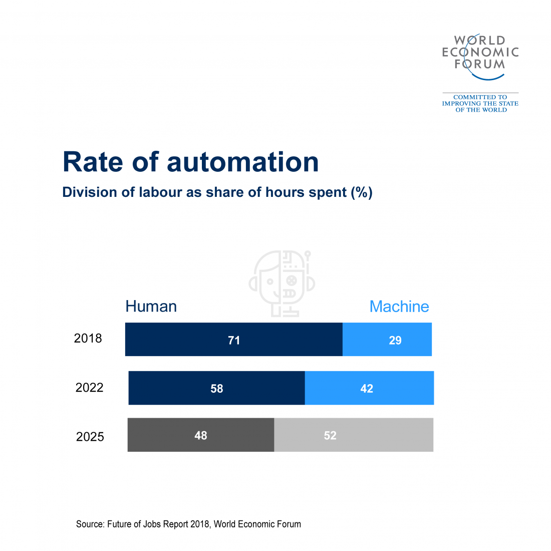 Rate of automation in the workforce