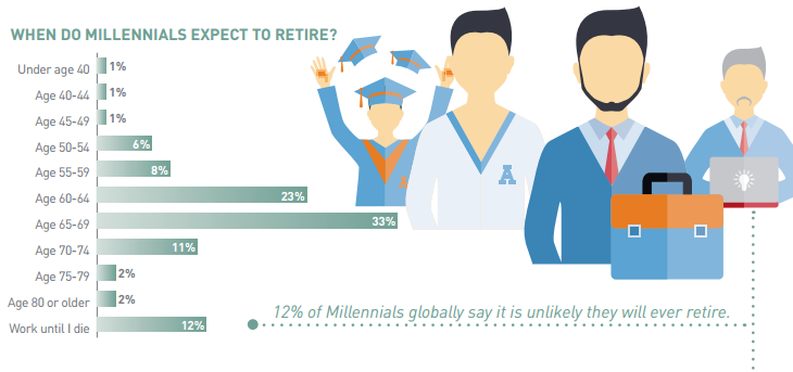 When do millennials expect to retire?