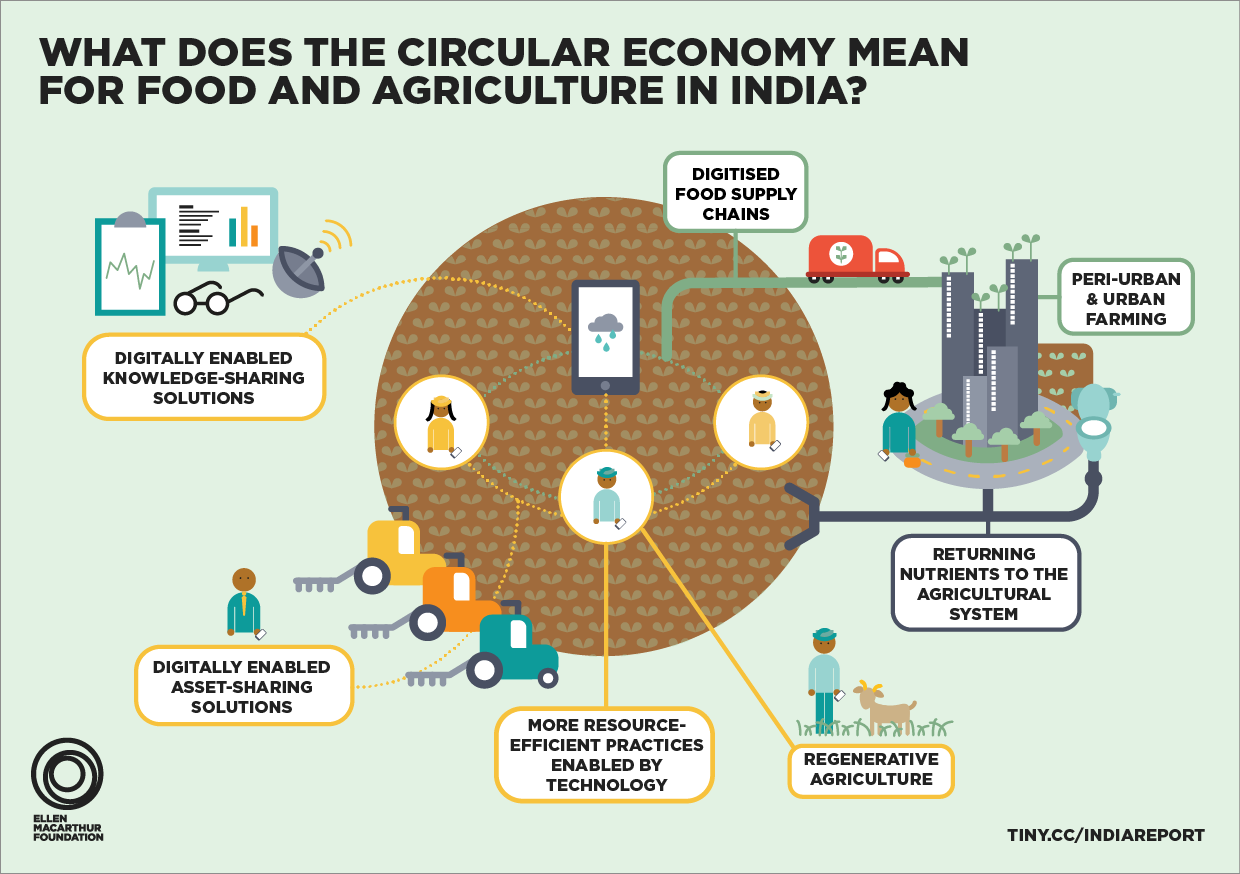 Is India ready to embrace the circular economy? | World Economic Forum