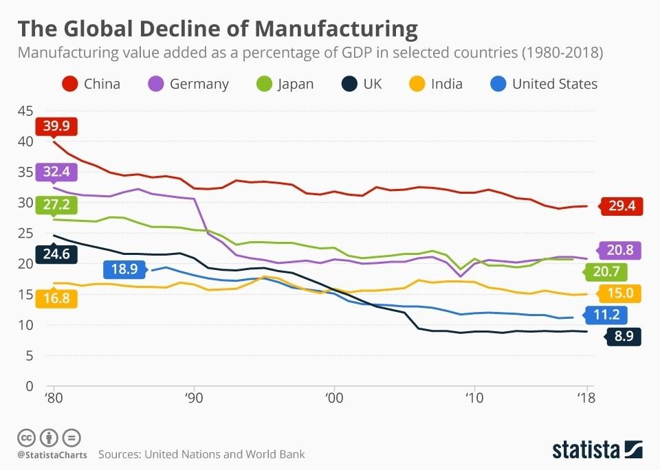 Этот график показывает снижение доли обрабатывающей промышленности в ВВП основных экономик.