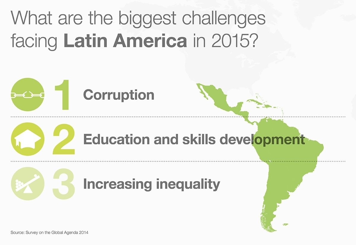 What are the biggest challenges facing Latin America in 2015?