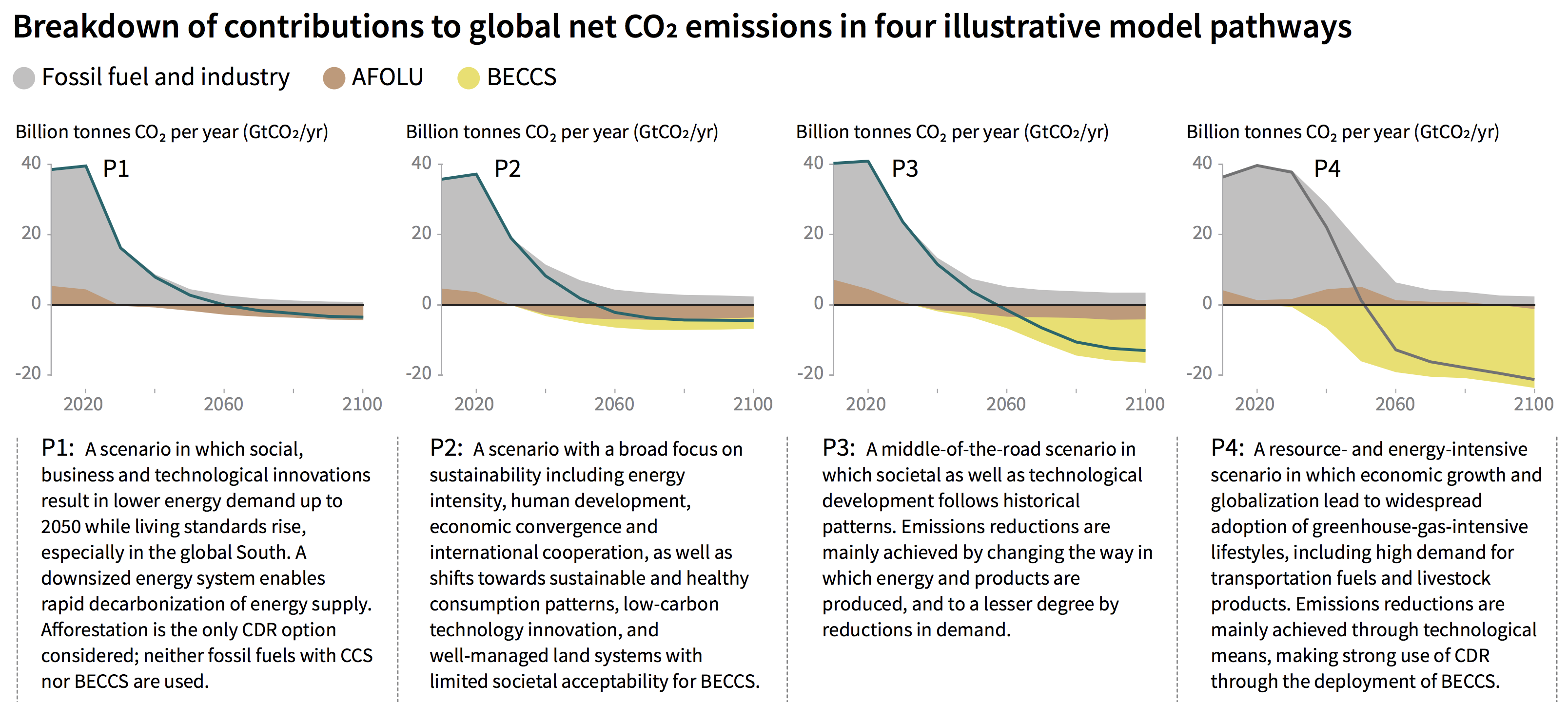 Four illustrative integrated assessment model pathways to limit warming to 1.5C, with increasing reliance on negative emissions– and slower ramping up of mitigation – from left to right.
