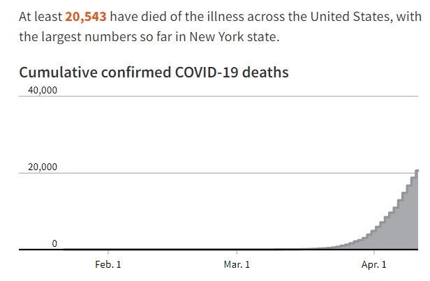 Which Country Has The Highest Coronavirus Death Toll World