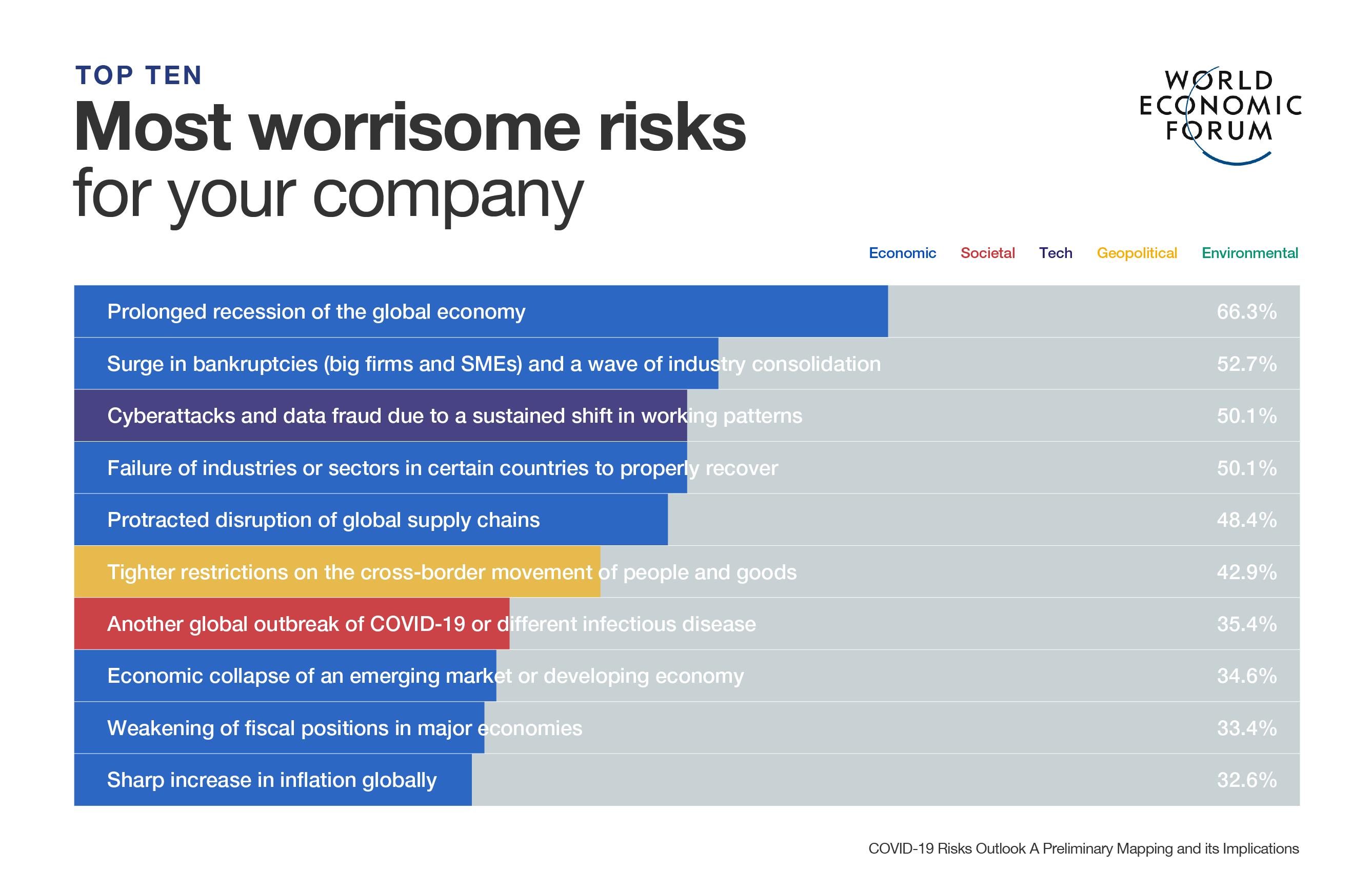 Covid 19 How Companies Are Responding World Economic Forum