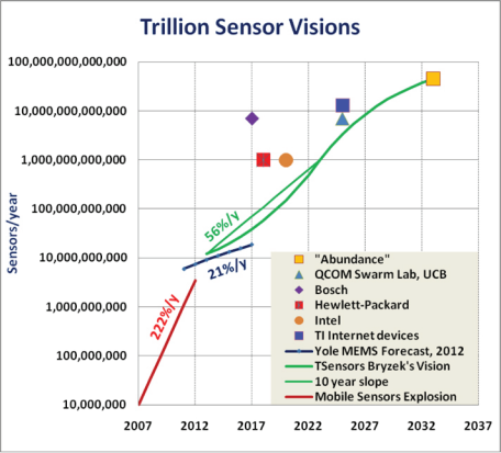 Trillion sensor visions