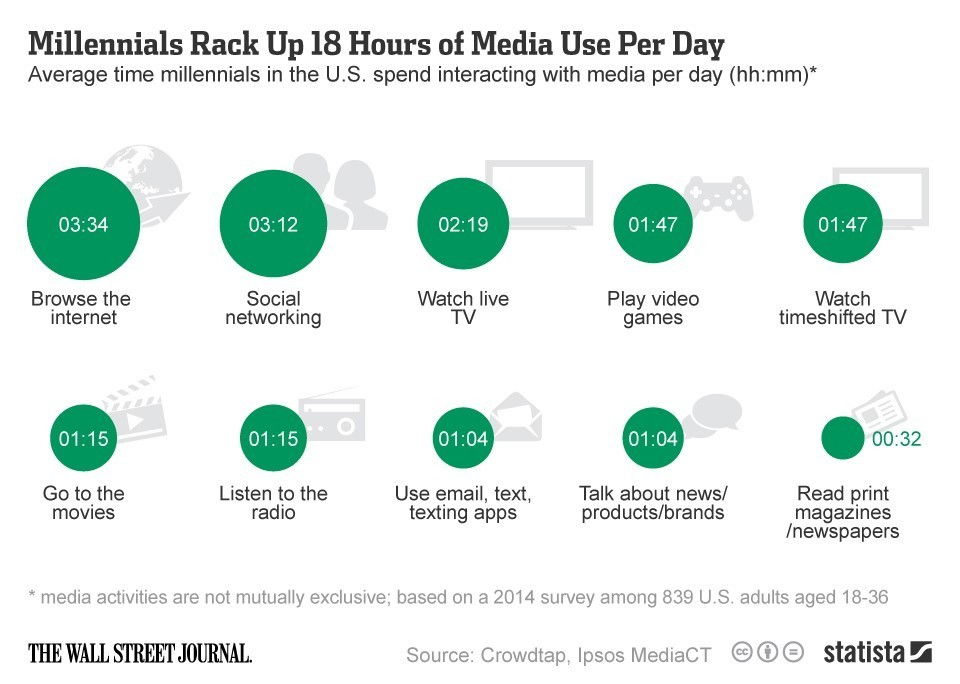 Millennials Rack Up 18 Hours of Media Use Per Day