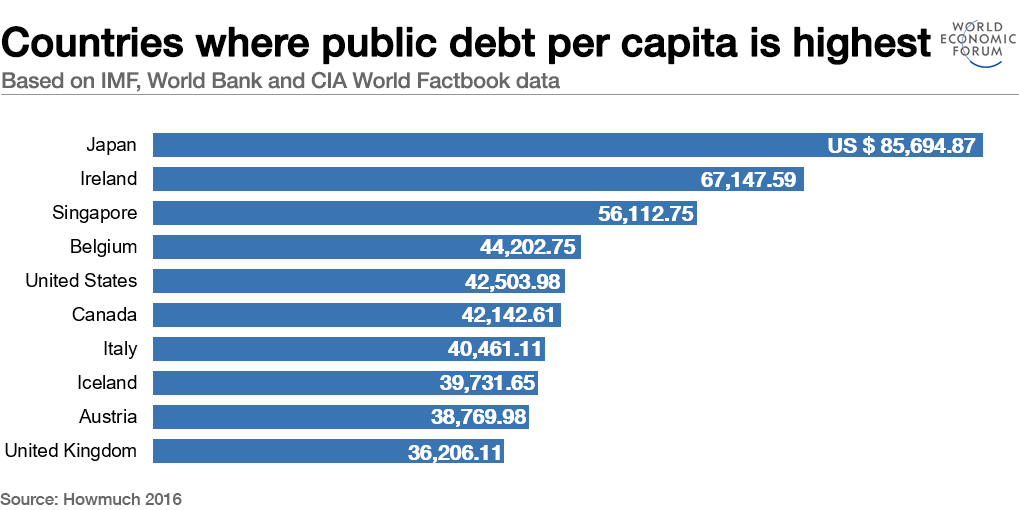Countries where public debt per capita is highest