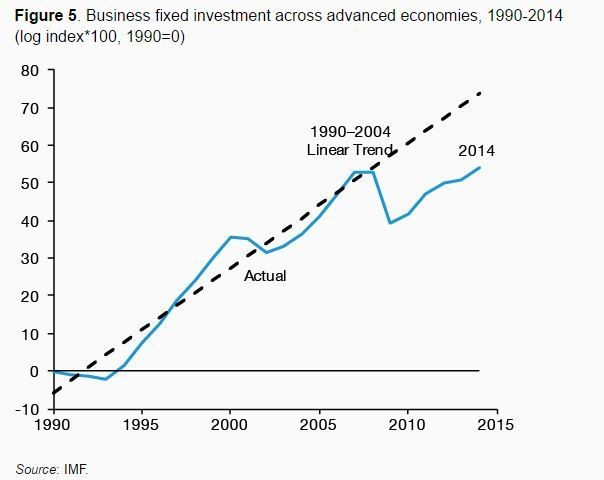 Business fixed investment across advanced economies, 1990-2014