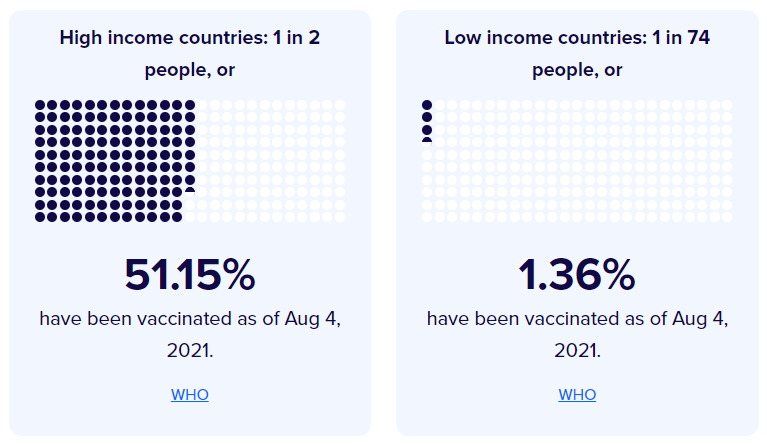 More than 50% of people in high-income countries have been vaccinated.