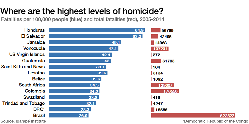 Is Violent Crime Increasing?