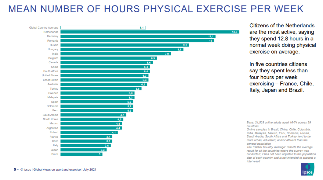 a chart showing the mean number of physical exercise hours per week