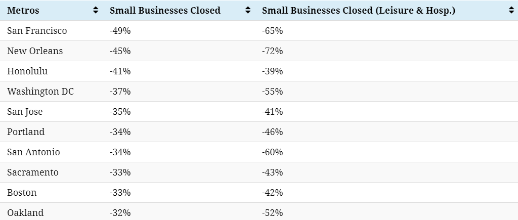 Percentage of small businesses closed as of September 2020.