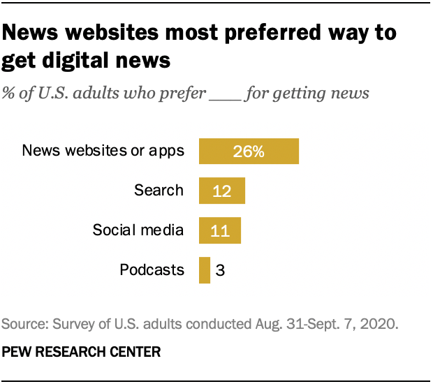 A survey of where US adults get their news from conducted August 31 through September 7, 2020