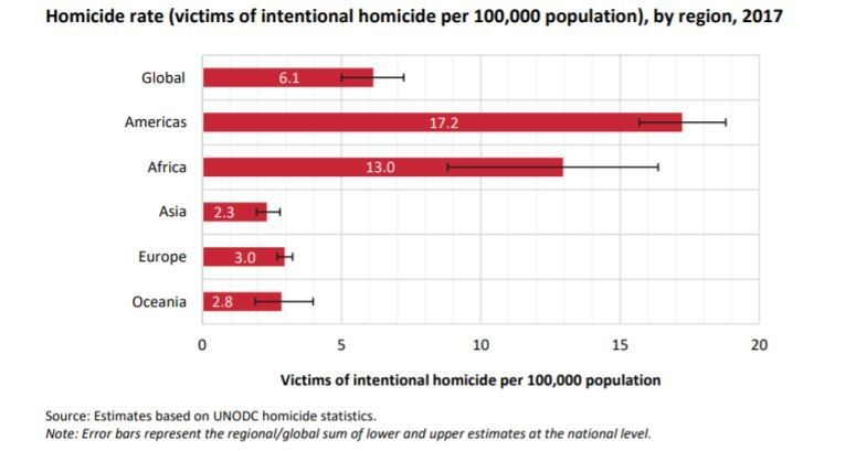 Violent crime rates vary dramatically around the world