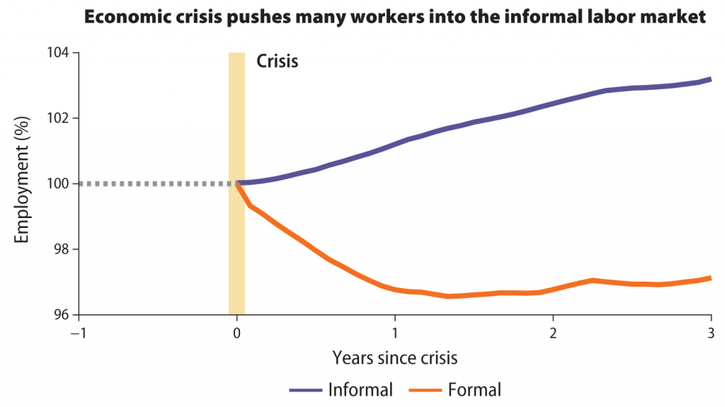 Economic crisis pushes many workers into the informal labour market.