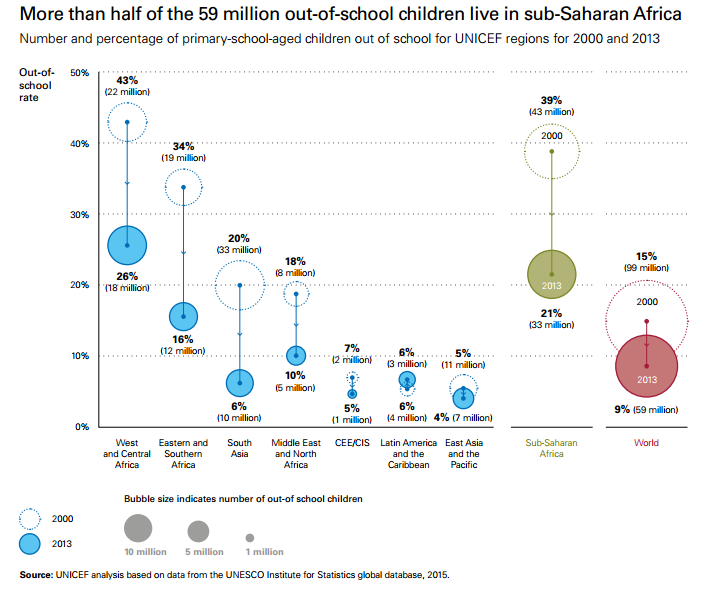 More than half of the 59 million out-of school children live in sub-Saharan Africa