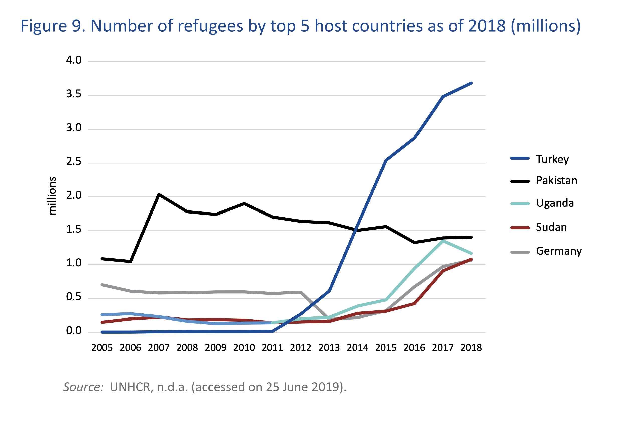 Numbers of refugees in the top-5 host countries