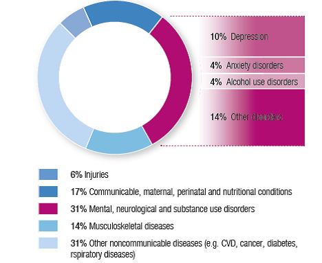 Distribution of years lived with disability at the global level in 2012