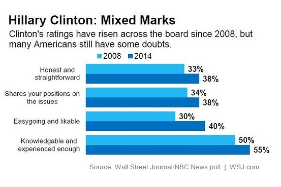Chart showing what voters thought of Hillary Clinton in 2014.
