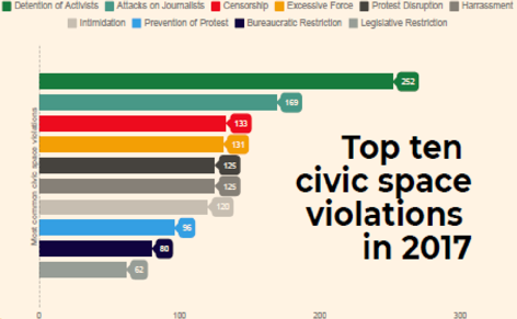 Top ten civic space violations in 2017