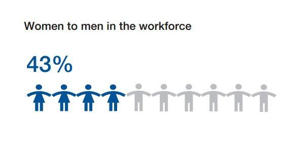 Human Capital Index: ratio of women to men in ASEAN workforce