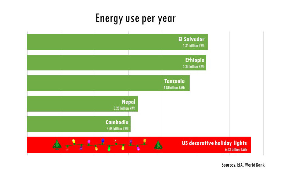 Energy use per year