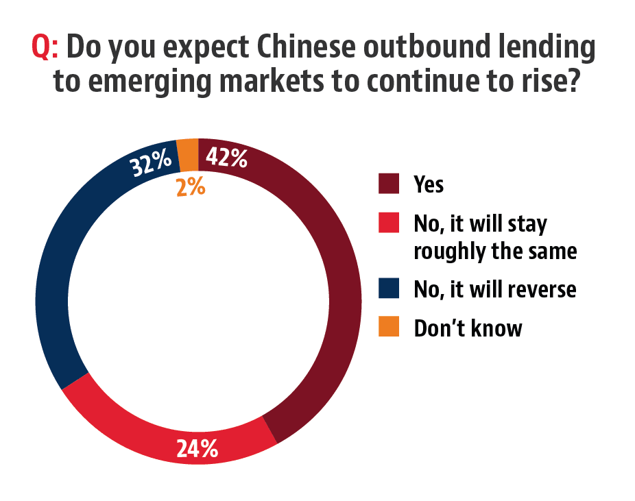 A survey on Chinese lending conducted by Baker McKenzie.