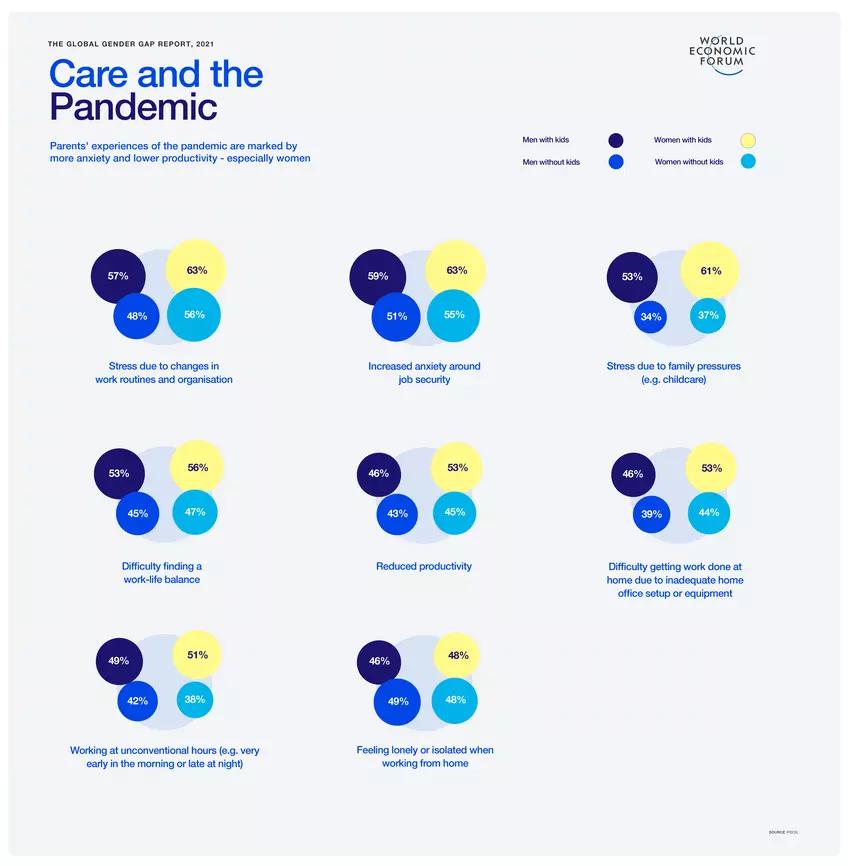 https://www.weforum.org/agenda/2021/07/how-can-we-mitigate-inequality-7-experts-explain/World Economic Forum Future of Jobs Report 2020