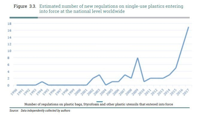 Regulations regarding single-use plastic are soaring