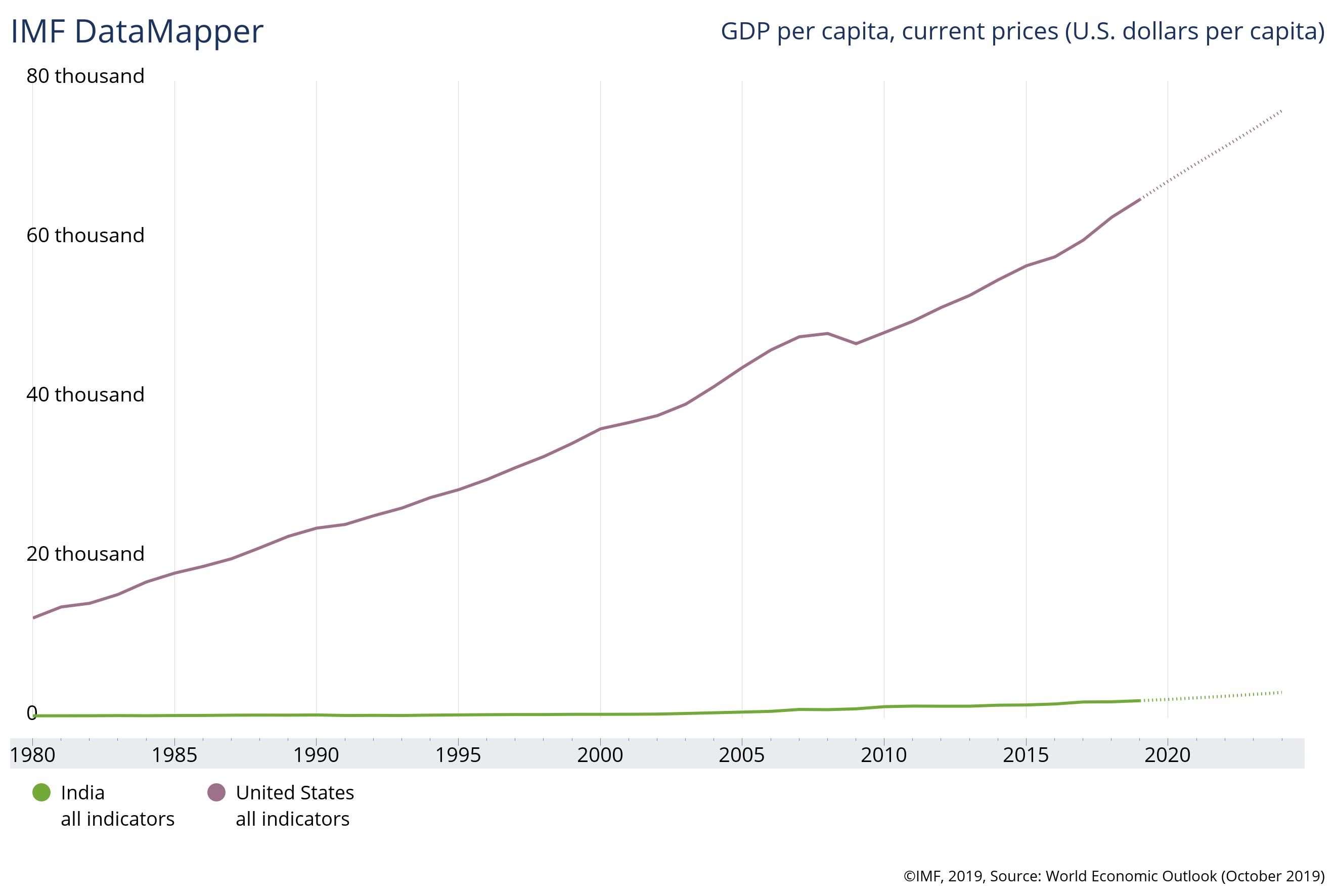 gdp per capita India US