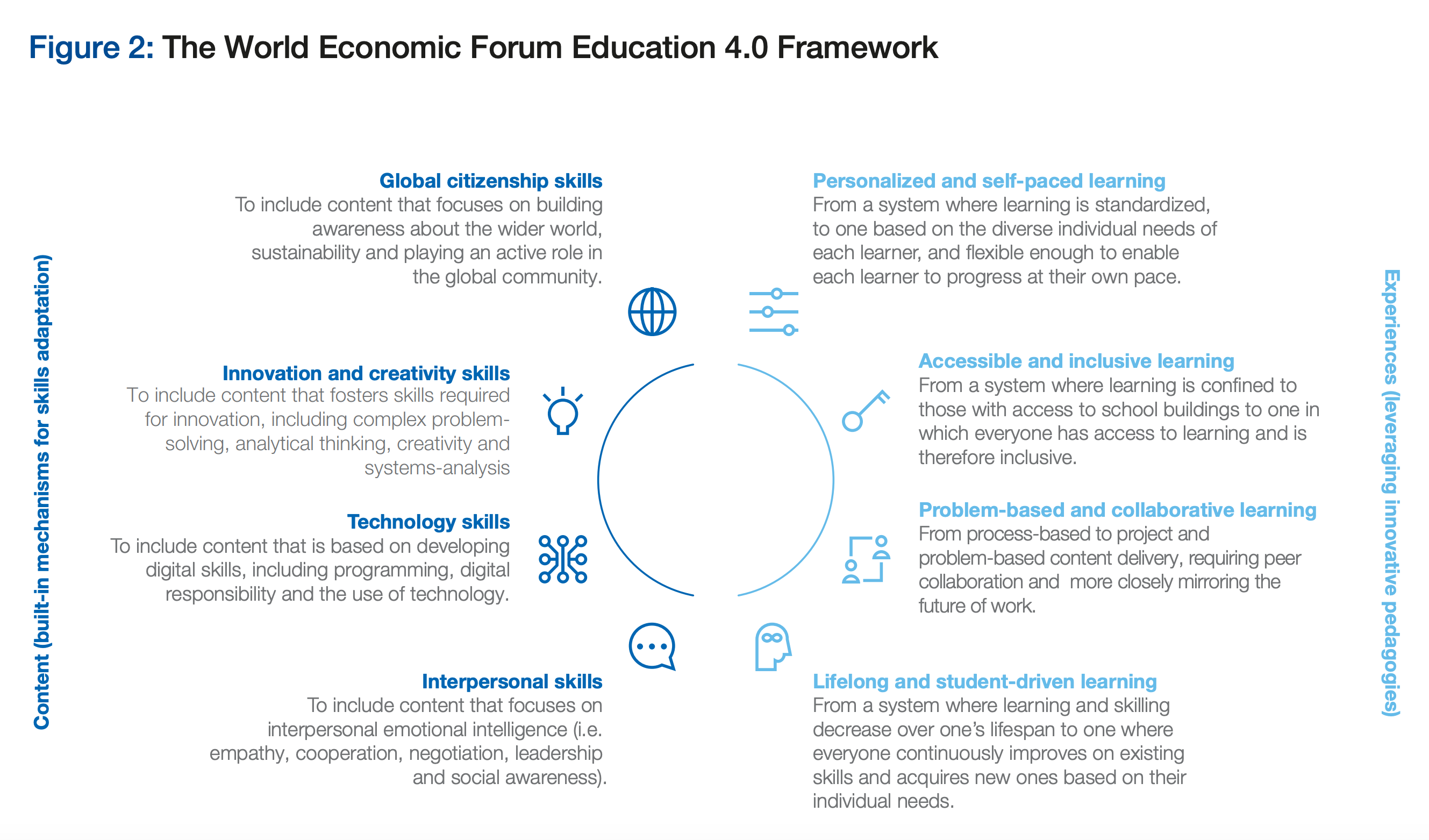 Analytical Learning how to improve education with play and tech | world economic