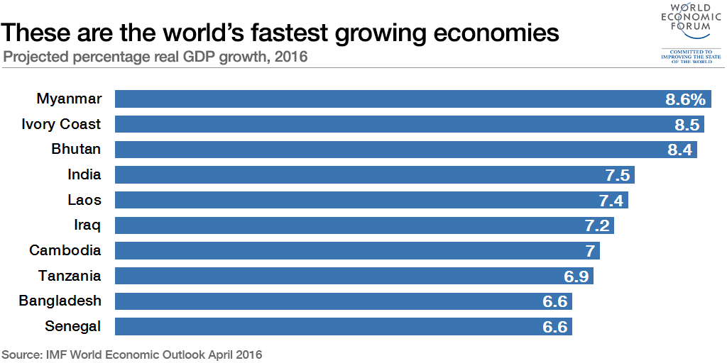 These are the world's fastest-growing economies