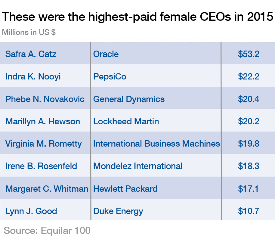 Highest paid female CEOs in 2015