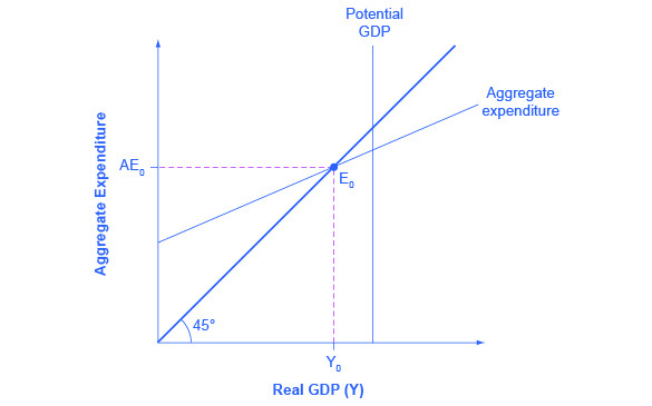 The Keynesian Cross: output is on the Y axis, with spending on the X