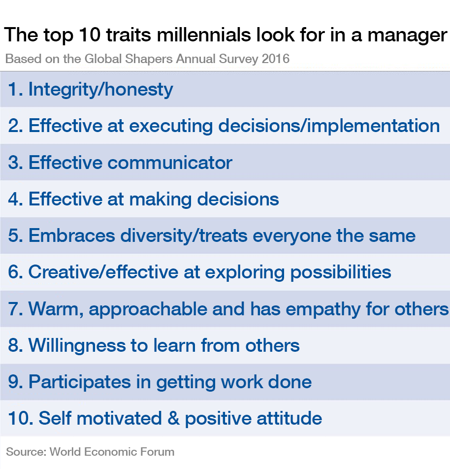 The top 10 traits millennials look for in a manager